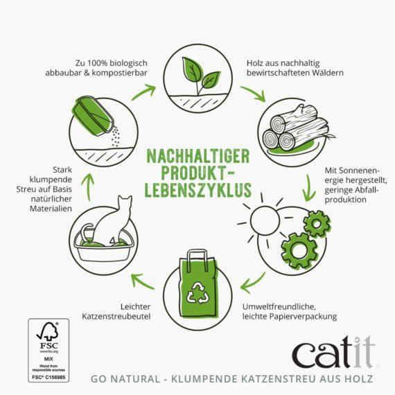 Nachhaltiger produktlebenszyklus