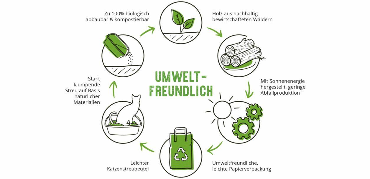 Ob Sie einfach nur neugierig auf Nachhaltigkeit sind oder bereit, Ihre Lebensweise völlig neu zu überdenken – die Verwendung umweltfreundlicher Produkte ist ein guter Anfang