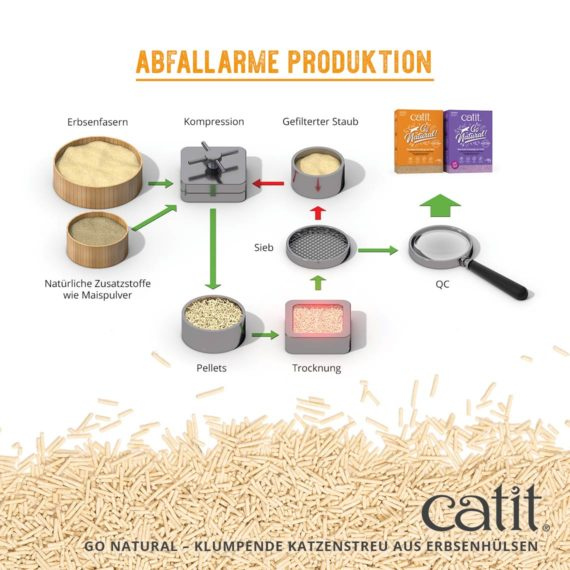 Go Natural Pea Husk - Abfallarme produktion