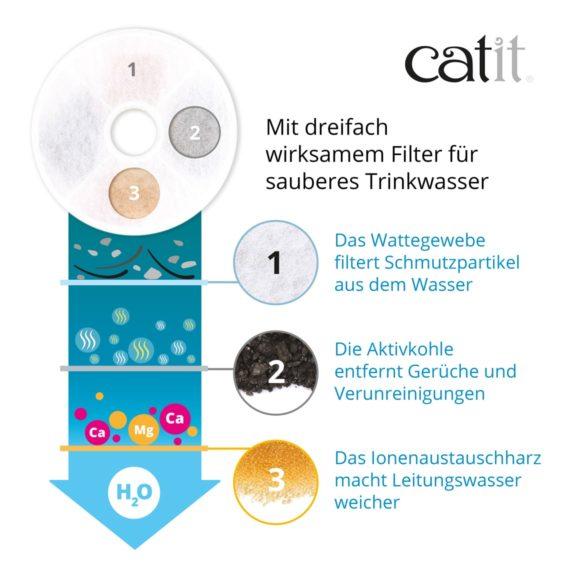 Catit - Mit dreifach wirksamem Filter für sauberes Trinkwasser. Das wattegebe filtert Schmutzpartikel aus dem Wasser - Die Aktivkohle entfernt Gerüche un Verunreinigungen - Das Ionenaustauschharz macht Leitungswasser weicher