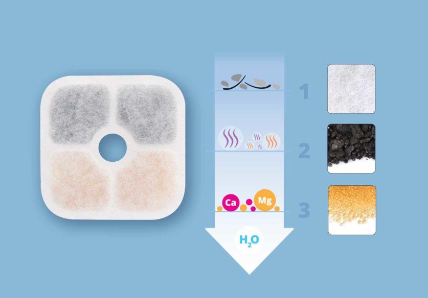 Dreifach wirksame Filterung
